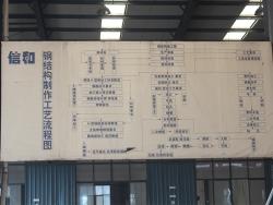 钢结构制作工艺流程